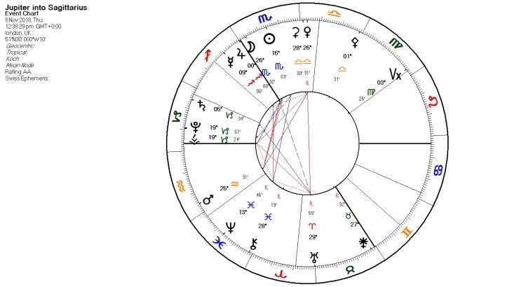 Jupiter into Sagittarius